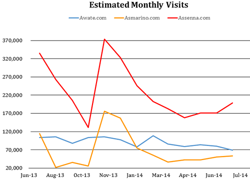 Monthly visits to websites from July 2013 to July 2014 (estimated by trafficestimate.com). The number of 'visits' differs from 'visitors'. Visits includes multiple visits from the same visitor (IP address).