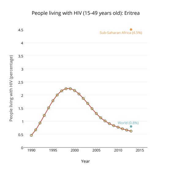 HIV-Eritrea_2