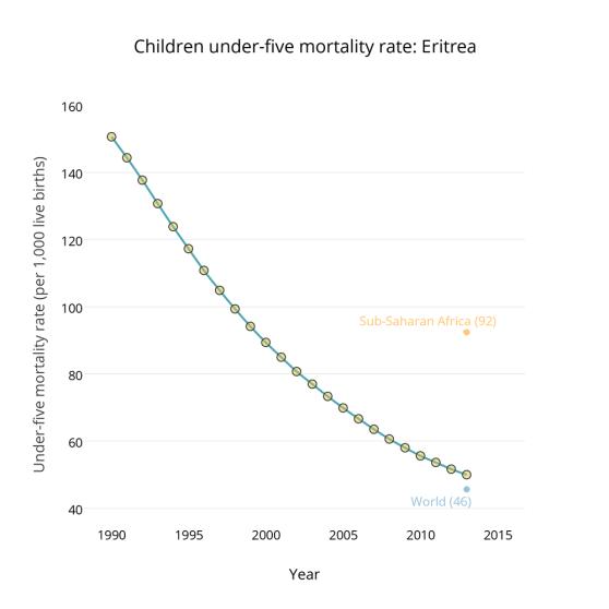 mortality-Eritrea_2